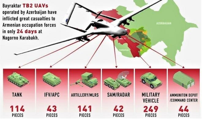Bayraktar TB2 - UAV làm mưa làm gió trên chiến trường Nagorno-Karabakh - Ảnh 3.