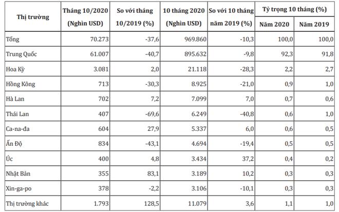 Diện tích trồng thanh long Trung Quốc tăng hơn 10 lần, xuất khẩu của Việt Nam sẽ gặp khó - Ảnh 1.