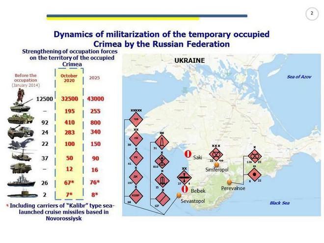 Ukraine: Crimea giống như pháo đài bất khả xâm phạm, đối đầu với Nga là hành động tự sát - Ảnh 1.