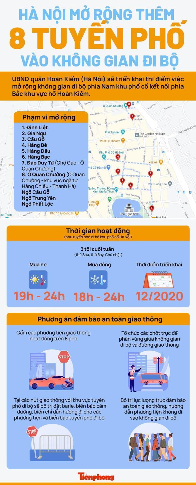 Hà Nội mở rộng 8 tuyến phố đi bộ như thế nào? - Ảnh 1.