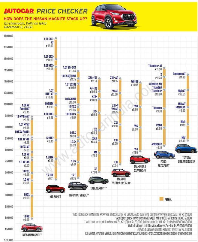 Nissan chính thức ra mắt chiếc SUV mới, giá thấp hơn dự kiến, chỉ 150 triệu đồng - Ảnh 4.