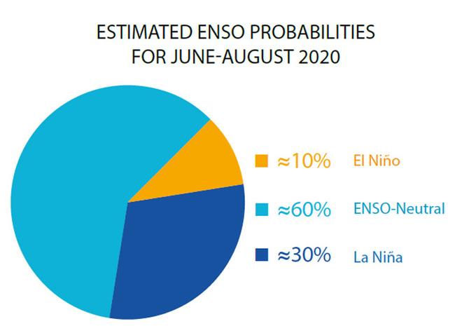 Cơn bão đầu tiên sắp vào biển Đông, chuyên gia dự báo mùa bão 2020: Nhiều yếu tố bất lợi - Ảnh 2.