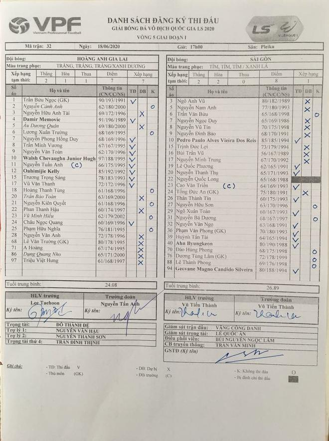 KẾT THÚC HAGL 1-1 Sài Gòn: Công làm, thủ lại phá! - Ảnh 1.