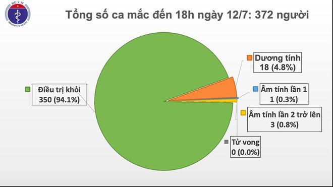 Việt Nam có thêm 2 ca mắc Covid-19 từ Nga về, cả nước có 372 ca - Ảnh 1.