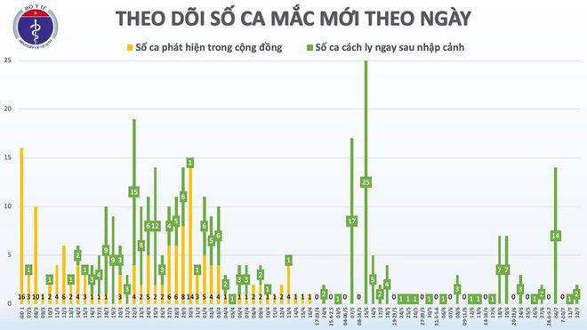 Việt Nam có thêm 2 ca mắc Covid-19 từ Nga về, cả nước có 372 ca - Ảnh 2.