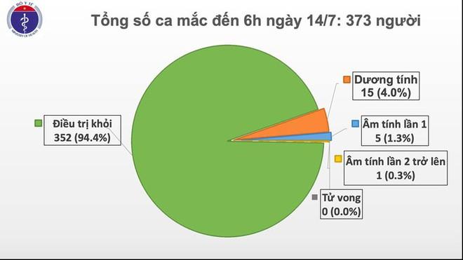 Việt Nam ghi nhận thêm một ca mắc Covid-19 từ Nga về nước - Ảnh 1.