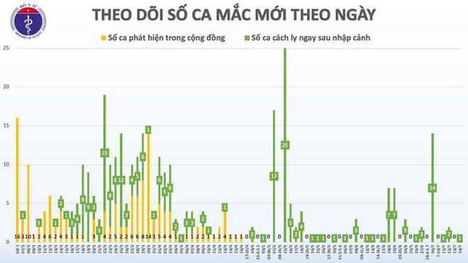 Việt Nam ghi nhận thêm một ca mắc Covid-19 từ Nga về nước - Ảnh 2.