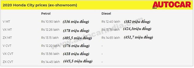 Thông tin chính thức, giá bán cụ thể của chiếc Honda City thế hệ mới - Ảnh 1.