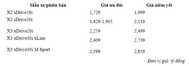 BMW X2 và X3 giảm giá tới 330 triệu xuống thấp kỷ lục, cạnh tranh Mercedes-Benz GLC - Ảnh 2.