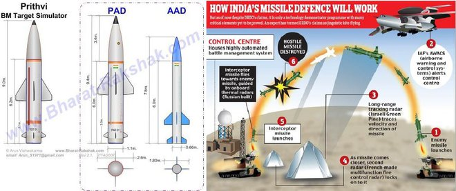 Chọn S-400 và quay lưng với vũ khí Mỹ, Ấn Độ khiến thương vụ bạc tỷ của ông Trump đổ bể? - Ảnh 5.