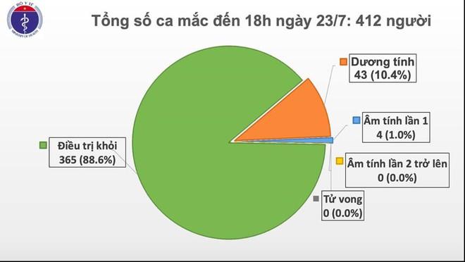 4 ca mắc Covid-19 từ nước ngoài về, Việt Nam có 412 người mắc - Ảnh 1.