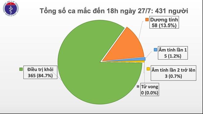 Thêm 11 ca mắc Covid-19 mới có liên quan tới Bệnh viện Đà Nẵng - Ảnh 1.