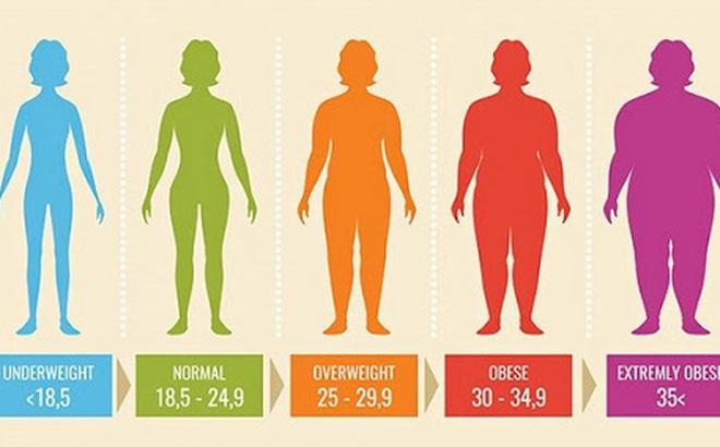 """Bí quyết """"vàng"""" để không bị thừa cân, béo phì: Luôn giữ được trọng lượng chuẩn như ý"""