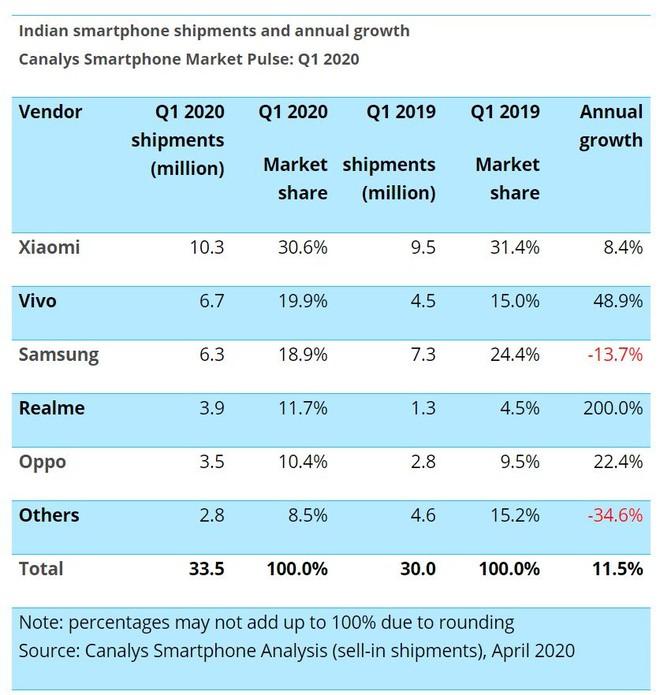Apple khóc ròng, Samsung mừng húm giữa xung đột giữa Ấn Độ - Trung Quốc  - Ảnh 2.
