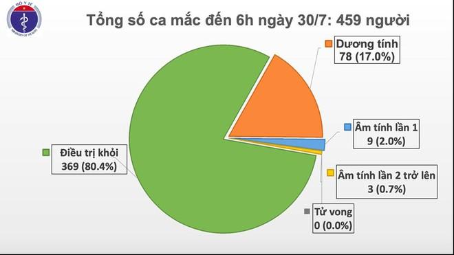 Thêm 8 ca dương tính SARS-COV-2 ở Đà Nẵng, 1 ca ở Hà Nội - Ảnh 1.