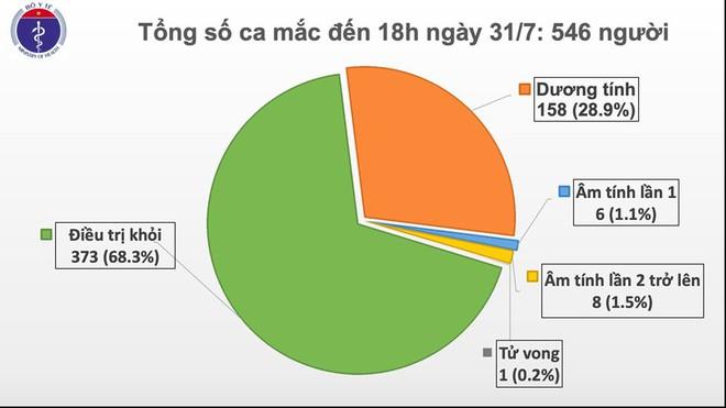 Thêm 37 ca mắc COVID-19 trong đó TP Hồ Chí Minh có 3 ca - Ảnh 1.