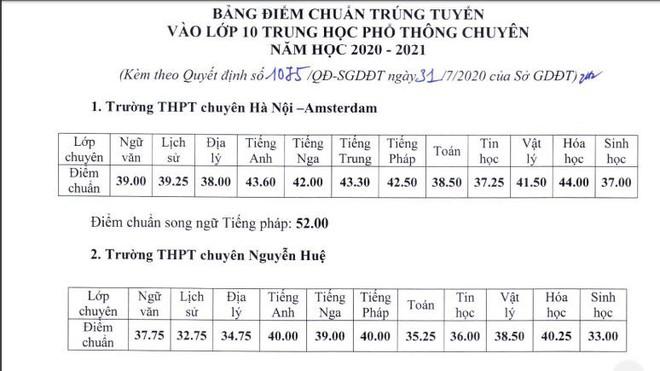 Sở GD-ĐT Hà Nội công bố điểm chuẩn lớp 10 trường chuyên, cao nhất 44 điểm - Ảnh 1.