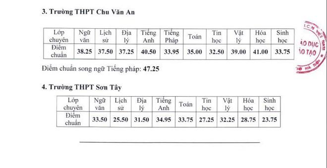 Sở GD-ĐT Hà Nội công bố điểm chuẩn lớp 10 trường chuyên, cao nhất 44 điểm - Ảnh 2.