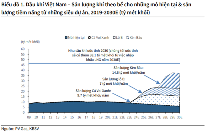 Doanh nghiệp nào hưởng lợi từ mỏ dầu khí lớn nhất lịch sử Việt Nam vừa được phát hiện? - Ảnh 1.