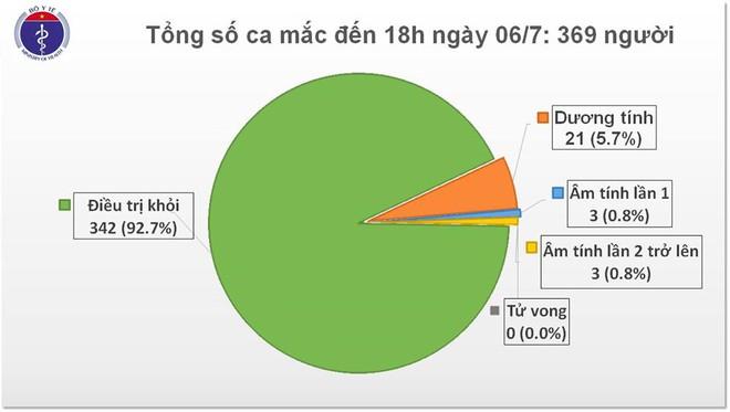 Việt Nam có thêm 14 ca mắc Covid-19 nhập cảnh, 81 ngày không có ca nhiễm trong cộng đồng - Ảnh 1.