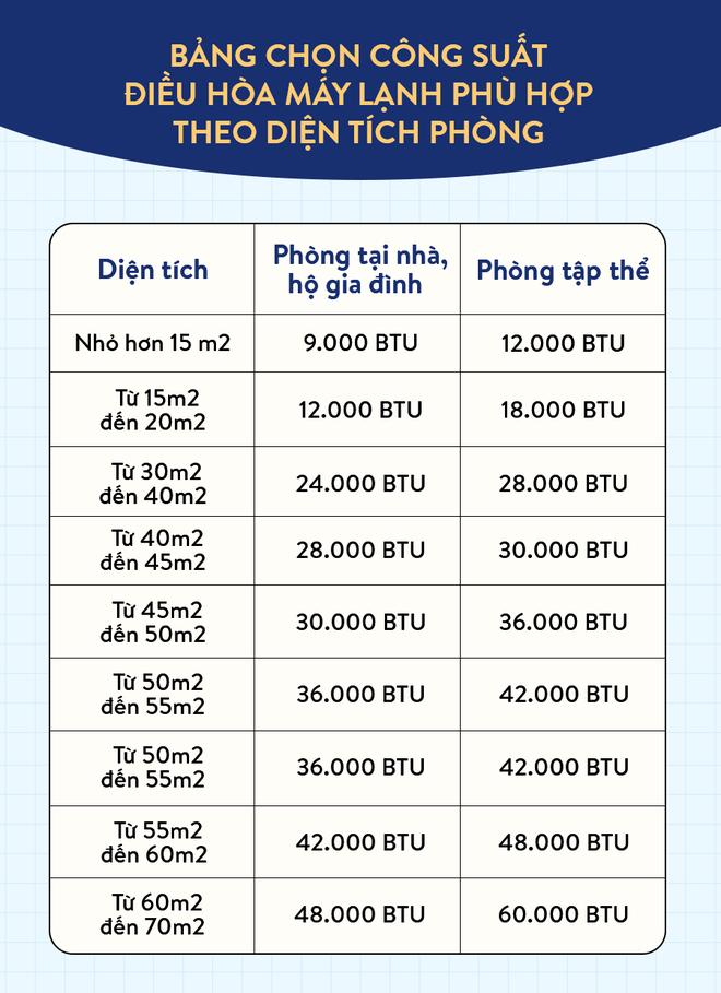 Chỉ số BTU trên điều hòa có ý nghĩa gì và hướng dẫn bạn cách chọn điều hòa có công suất phù hợp để tiết kiệm điện nhất - Ảnh 2.