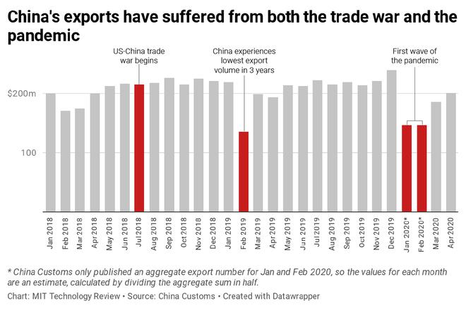 Đây là lối thoát của các nhà sản xuất Trung Quốc trong bối cảnh chiến tranh thương mại và đại dịch - Ảnh 2.