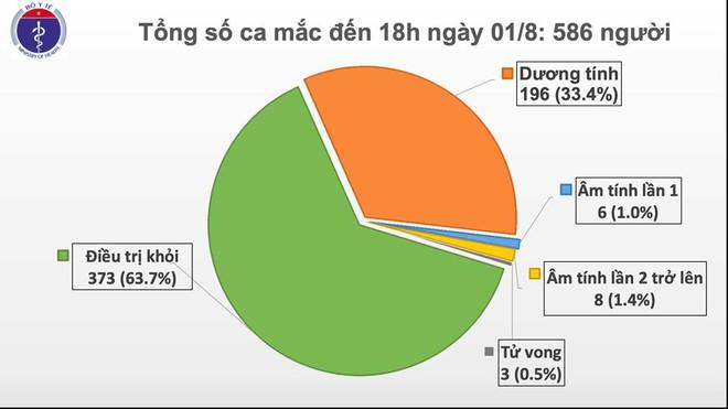 Thêm 28 người mắc Covid-19, trong đó có 2 ca ghi nhận ở TP.HCM - Ảnh 1.