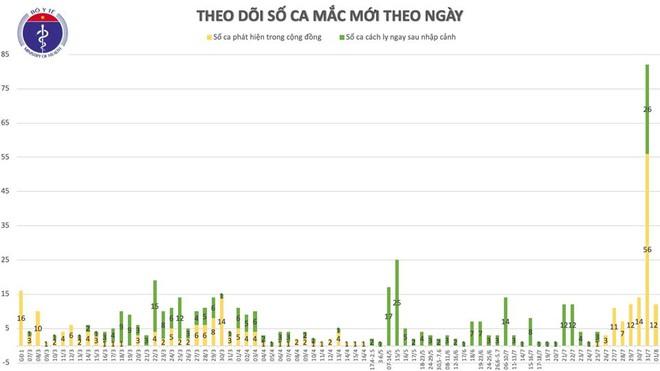 12 bệnh nhân Covid-19 rất nặng, nguy kịch; 2ai chuyến bay từ Đà Nẵng đi TP.HCM có BN mắc Covid-19 - Ảnh 1.