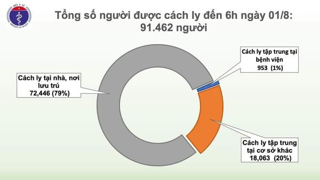 12 bệnh nhân Covid-19 rất nặng, nguy kịch; 2ai chuyến bay từ Đà Nẵng đi TP.HCM có BN mắc Covid-19 - Ảnh 3.