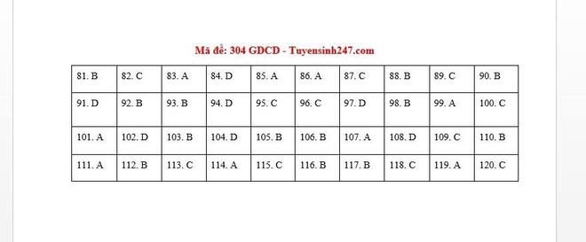 [CẬP NHẬT] Đáp án tất cả các mã đề môn GDCD kỳ thi tốt nghiệp THPT Quốc gia năm 2020 - Ảnh 6.