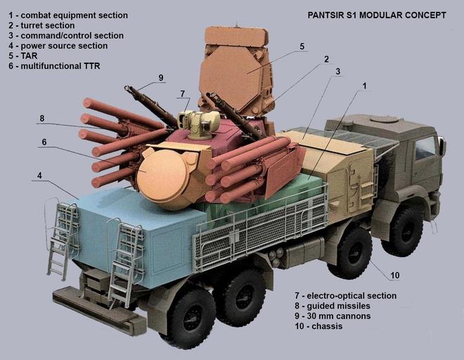 Tin giật gân tầm cỡ thế kỷ: Pantsir-S1 Nga chế tạo bị thảm sát - Cuộc chiến mới thực sự - Ảnh 5.