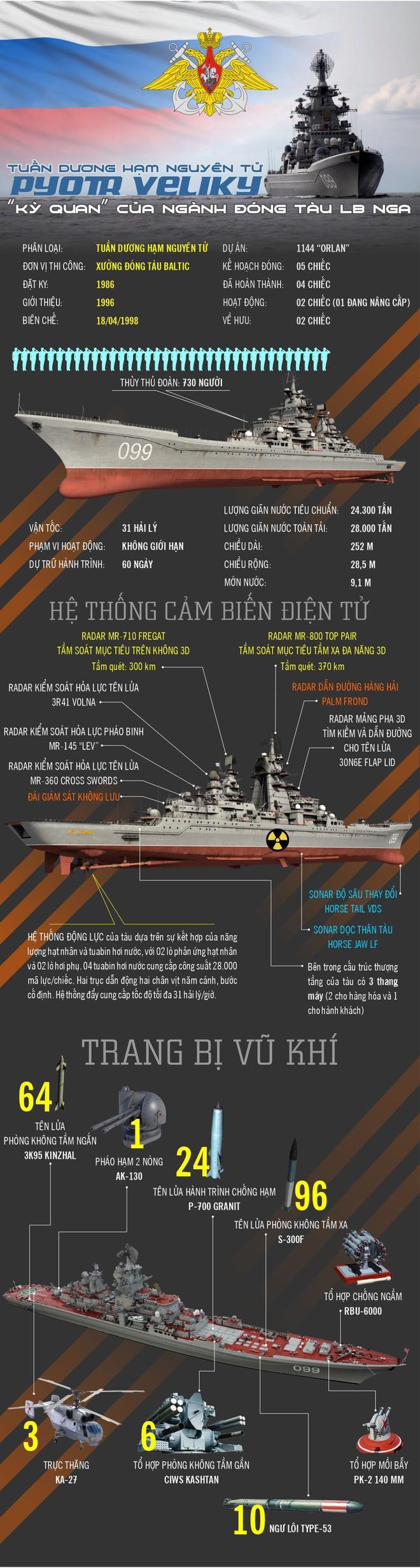 """Infographic: Tuần dương hạm Pyotr Velinky """"kỳ quan của ngành đóng tàu Nga - ảnh 1"""