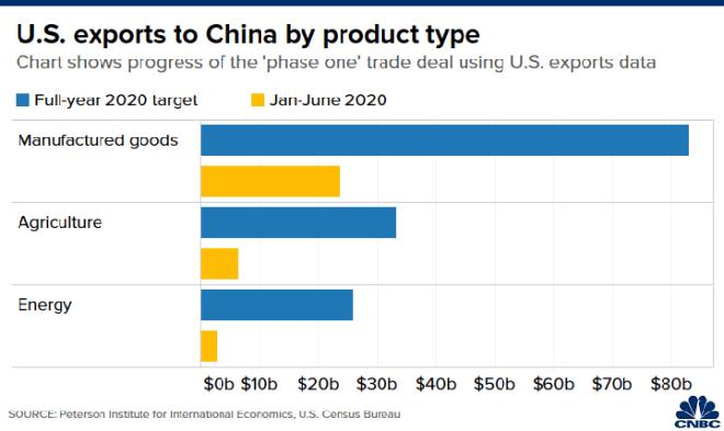 Nhìn lại thỏa thuận thương mại giai đoạn 1 Mỹ-Trung: Bắc Kinh tuân thủ nhưng còn lâu mới đủ - Ảnh 1.