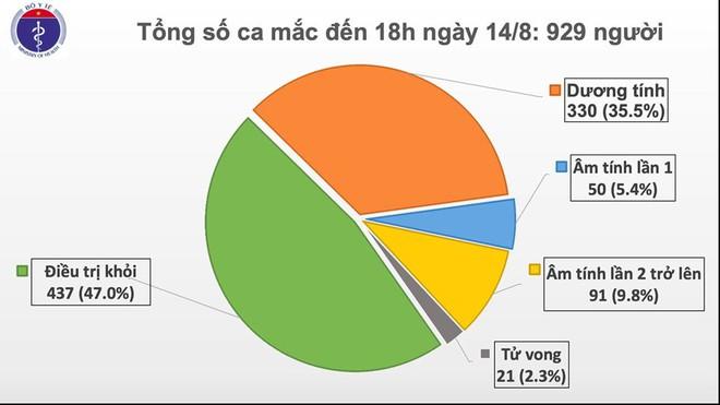 Thêm 18 ca COVID-19; 1 ca là người Trung Quốc nhập cảnh trái phép vào Việt Nam, đã được cách ly - Ảnh 1.