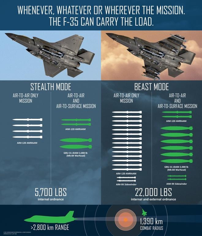 Hé lộ hình ảnh tiêm kích F-35A vận hành 'chế độ quái thú' - ảnh 6