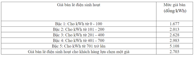 Tư vấn nhanh cách lựa chọn trả tiền điện cho gia đình 6 người: Tránh xa điện 1 giá, phương án này mới là lựa chọn khôn ngoan - Ảnh 5.