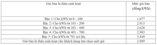 Tư vấn nhanh cách lựa chọn trả tiền điện cho gia đình 6 người: Tránh xa điện 1 giá, phương án này mới là lựa chọn khôn ngoan - Ảnh 6.