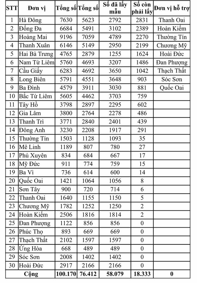 Hà Nội còn hơn 18.000 người từ Đà Nẵng về chưa được xét nghiệm PCR - Ảnh 1.