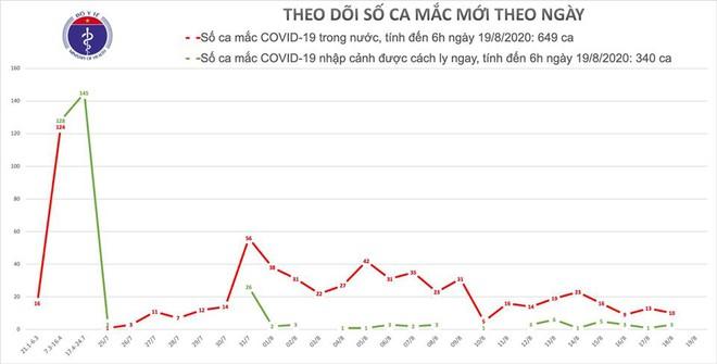 7 ca mắc Covid-19 đang nguy kịch, nguy cơ tử vong bất cứ lúc nào; cả nước cách ly hơn 81 nghìn người - Ảnh 1.