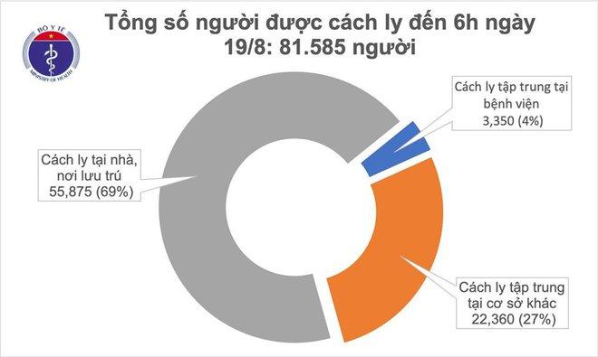 7 ca mắc Covid-19 đang nguy kịch, nguy cơ tử vong bất cứ lúc nào; cả nước cách ly hơn 81 nghìn người - Ảnh 2.
