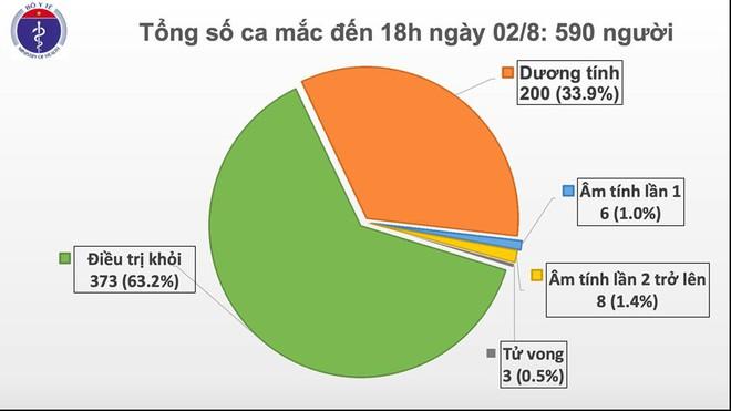 Thêm 4 ca mới, Việt Nam có tổng cộng 590 người mắc Covid-19 - Ảnh 1.