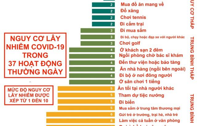 Hiệp hội Y khoa Texas công bố bảng xếp hạng nguy cơ lây nhiễm Covid-19 của 37 việc chúng ta làm hàng ngày