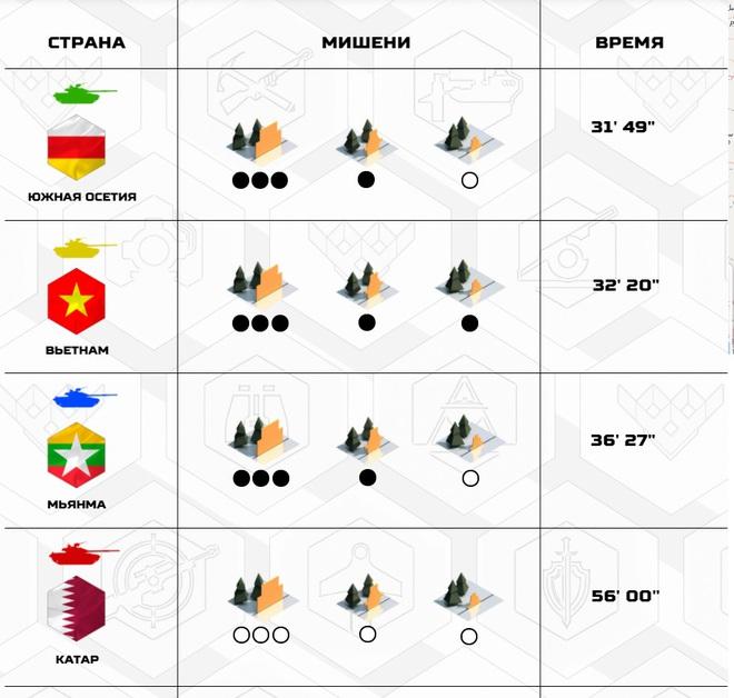 Rất bất ngờ, Đội Việt Nam bị tụt hạng, xếp thứ 2 dù về đích đầu tiên ở Tank Biathlon 2020 - Ảnh 2.