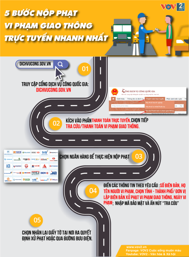 5 bước nộp phạt vi phạm giao thông trực tuyến nhanh nhất - Ảnh 1.