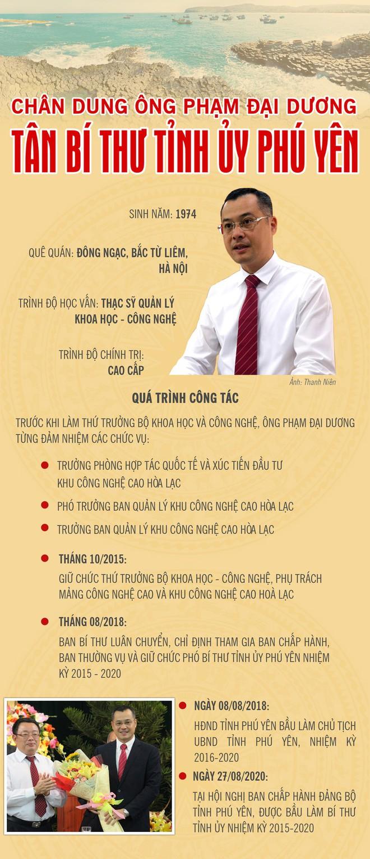 Chân dung tân Bí thư Tỉnh ủy Phú Yên Phạm Đại Dương - Ảnh 1.