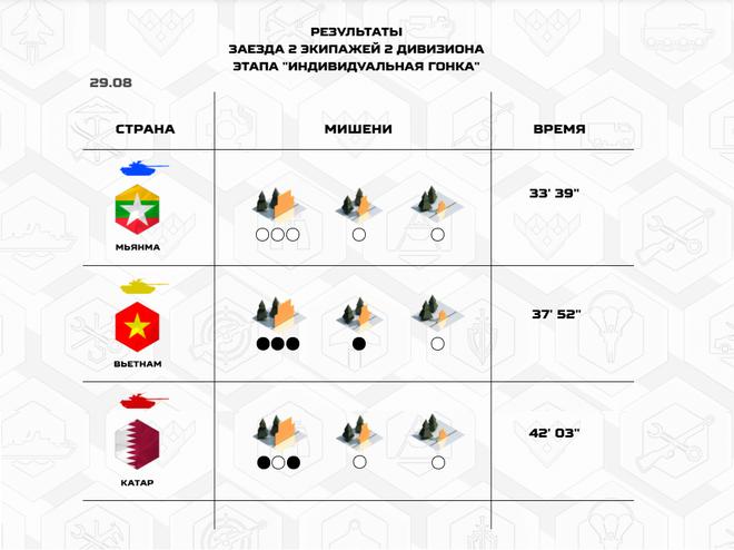 Quá xuất sắc, Việt Nam vào thẳng bán kết Tank Biathlon 2020; Đội tuyển phòng hóa về đích - Ảnh 4.