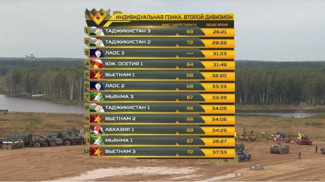 Đại tá Nguyễn Khắc Nguyệt: Việt Nam tạm xếp sau Lào, bất ngờ lớn ở Tank Biathlon 2020! - Ảnh 3.