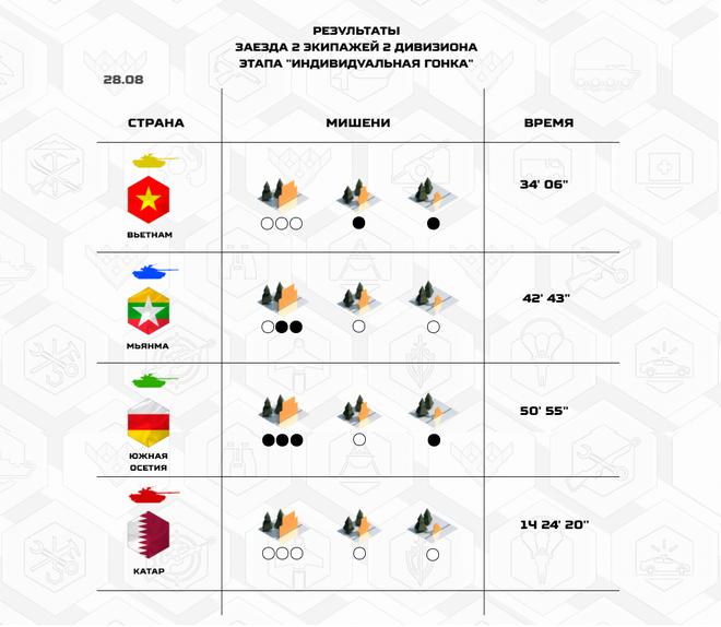 Quá xuất sắc, Việt Nam vào thẳng bán kết Tank Biathlon 2020; Đội tuyển phòng hóa về đích - Ảnh 2.