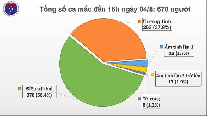 Thêm 18 ca Covid-19 ở Đà Nẵng và Đồng Nai - Ảnh 1.