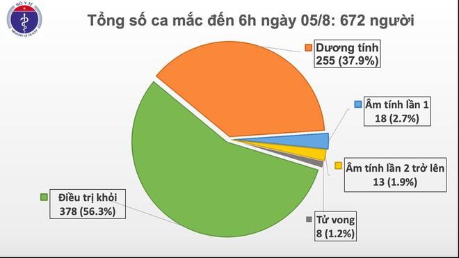 Thêm 2 ca mắc COVID-19 ở Quảng Nam, cả nước có 672 ca - Ảnh 1.